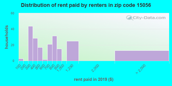 15056 rent paid by renters