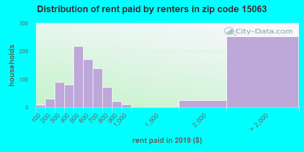 15063 rent paid by renters