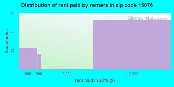 15076 rent paid by renters