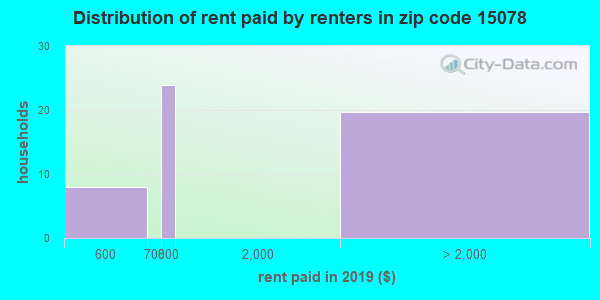 15078 rent paid by renters