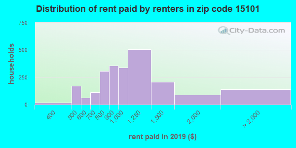 15101 rent paid by renters