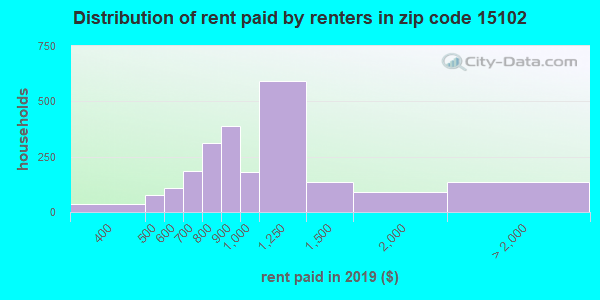 15102 rent paid by renters