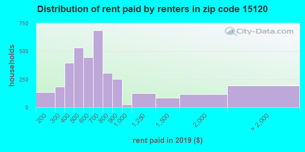 15120 rent paid by renters