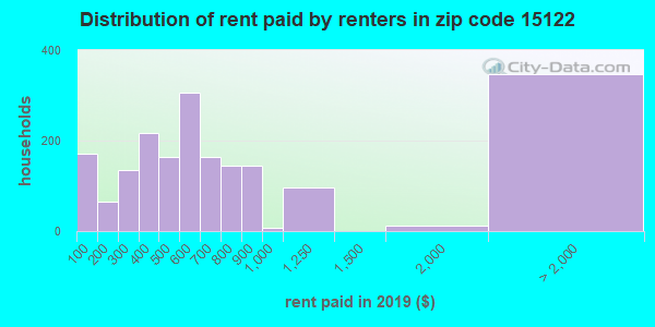 15122 rent paid by renters