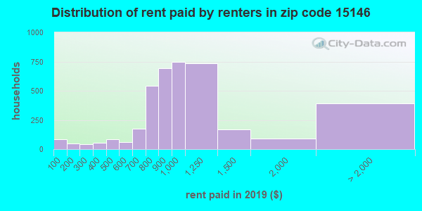 15146 rent paid by renters