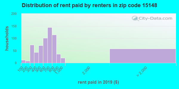 15148 rent paid by renters
