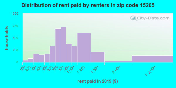 15205 rent paid by renters