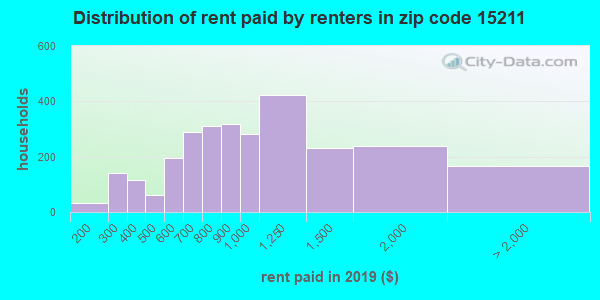 15211 rent paid by renters