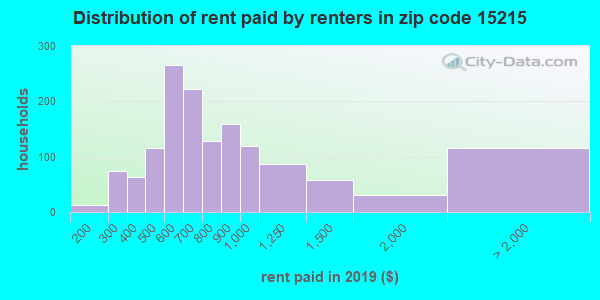 15215 rent paid by renters