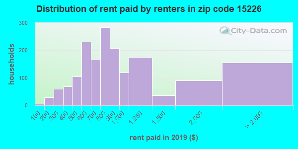 15226 rent paid by renters