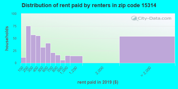 15314 rent paid by renters