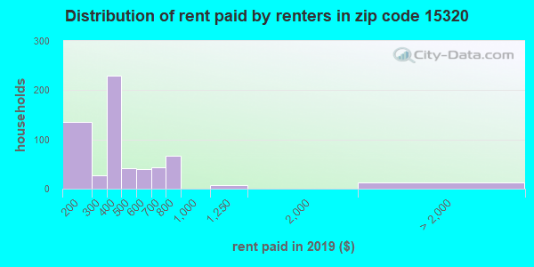 15320 rent paid by renters
