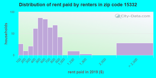 15332 rent paid by renters