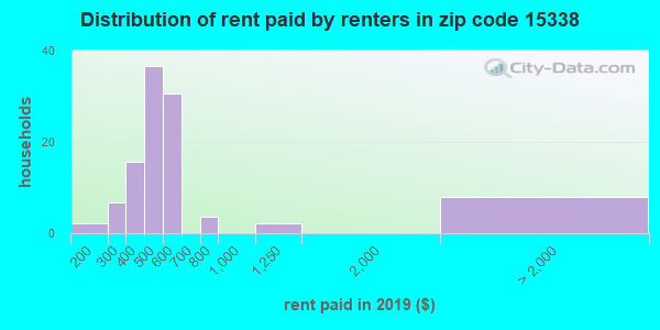 Rent paid by renters in 2015 in zip code 15338