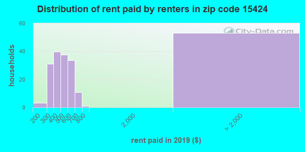 15424 rent paid by renters