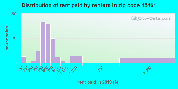 15461 rent paid by renters
