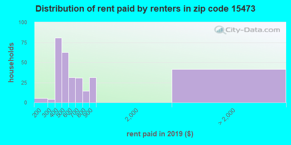 15473 rent paid by renters