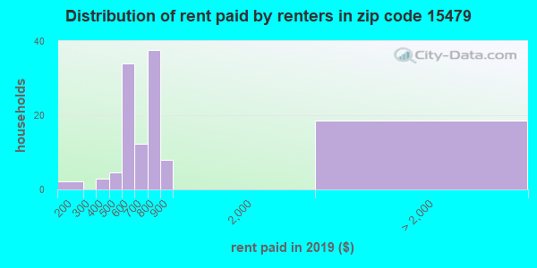 15479 rent paid by renters