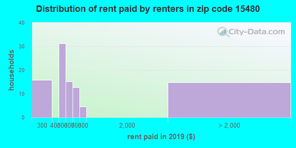 15480 rent paid by renters