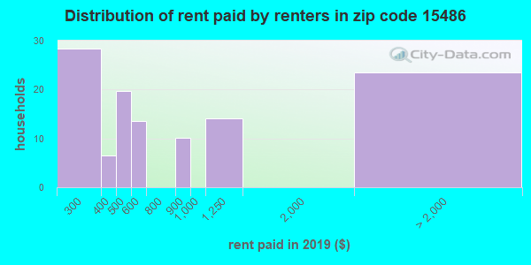 15486 rent paid by renters