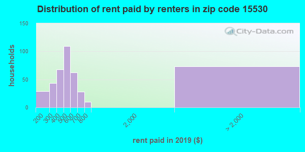 15530 rent paid by renters