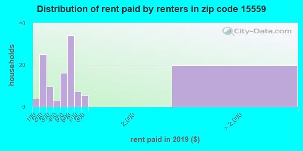 15559 rent paid by renters