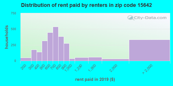 15642 rent paid by renters