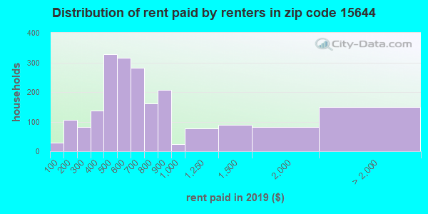 15644 rent paid by renters