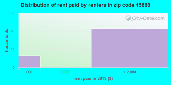 15688 rent paid by renters