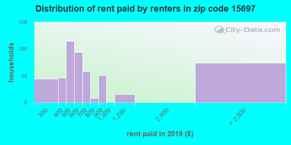 15697 rent paid by renters