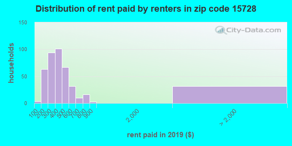 15728 rent paid by renters