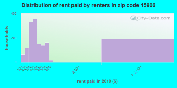 15906 rent paid by renters