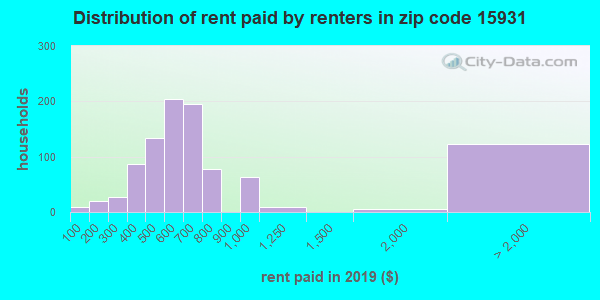 15931 rent paid by renters
