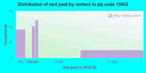 15952 rent paid by renters