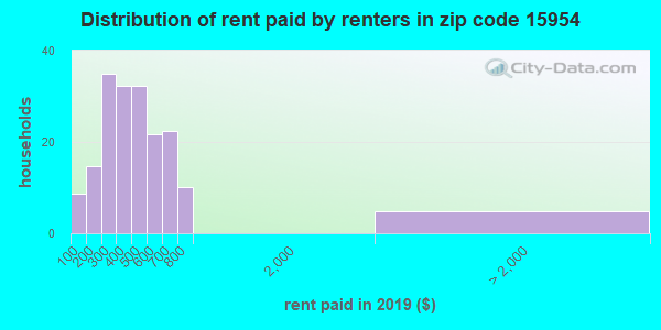 15954 rent paid by renters