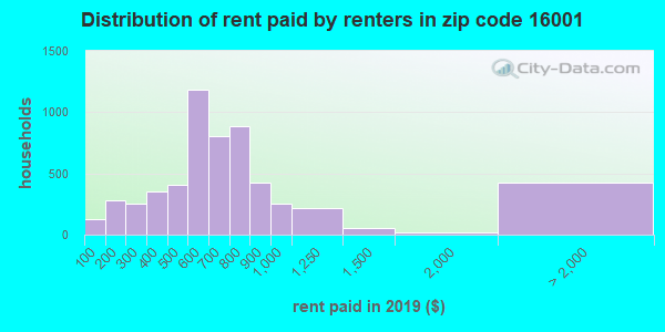 16001 rent paid by renters