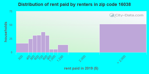 16038 rent paid by renters