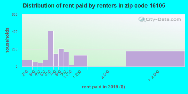 16105 rent paid by renters