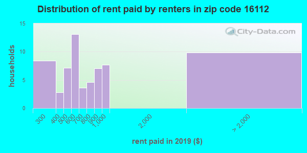 16112 rent paid by renters