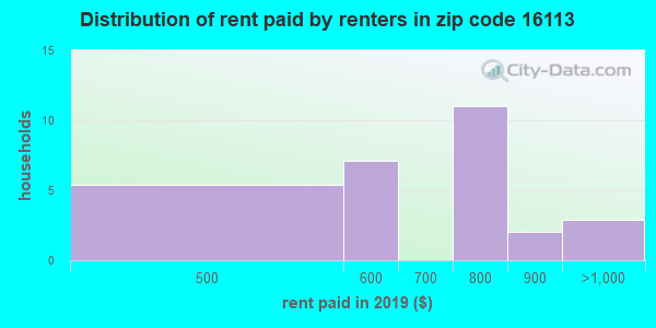 16113 rent paid by renters