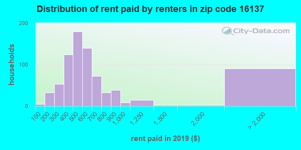 16137 rent paid by renters