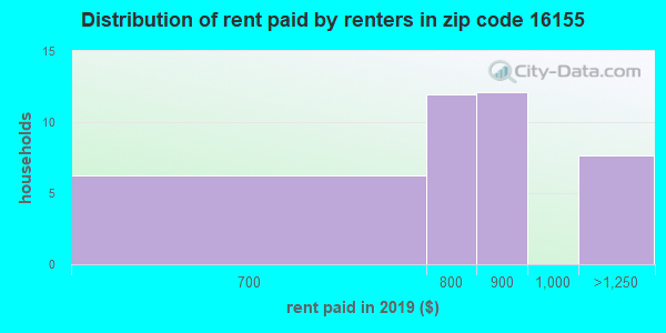 16155 rent paid by renters