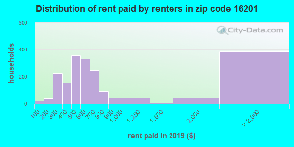 16201 rent paid by renters