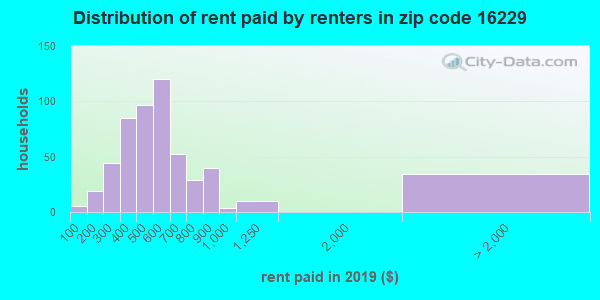 16229 rent paid by renters