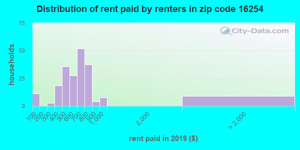 16254 rent paid by renters