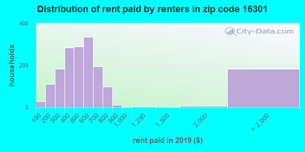 16301 rent paid by renters
