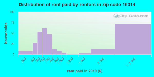 16314 rent paid by renters