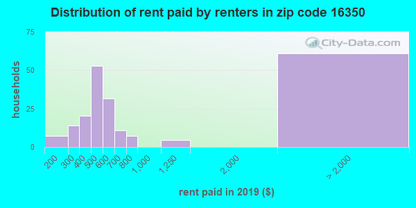 16350 rent paid by renters