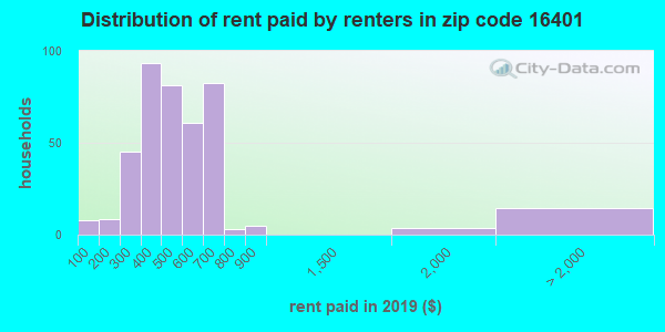 16401 rent paid by renters