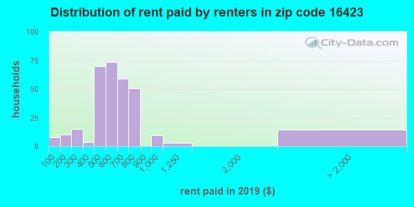 16423 rent paid by renters